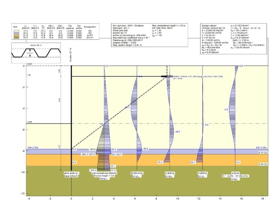 Sheet Pile Wall Design Calculation : Geotechnical design lentas